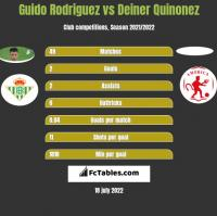 Guido Rodriguez vs Deiner Quinonez h2h player stats