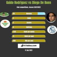 Guido Rodriguez vs Diego De Buen h2h player stats