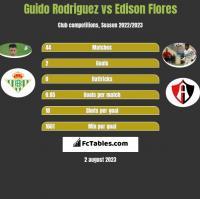 Guido Rodriguez vs Edison Flores h2h player stats