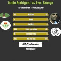 Guido Rodriguez vs Ever Banega h2h player stats