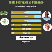 Guido Rodriguez vs Fernando h2h player stats