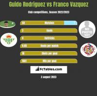Guido Rodriguez vs Franco Vazquez h2h player stats