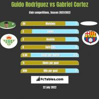 Guido Rodriguez vs Gabriel Cortez h2h player stats