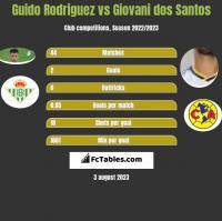 Guido Rodriguez vs Giovani dos Santos h2h player stats