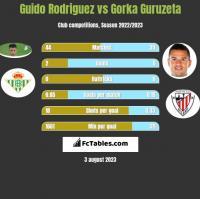 Guido Rodriguez vs Gorka Guruzeta h2h player stats