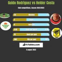 Guido Rodriguez vs Helder Costa h2h player stats