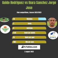Guido Rodriguez vs Ibara Sanchez Jorge Jose h2h player stats