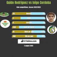Guido Rodriguez vs Inigo Cordoba h2h player stats