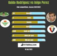Guido Rodriguez vs Inigo Perez h2h player stats
