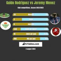 Guido Rodriguez vs Jeremy Menez h2h player stats
