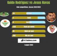 Guido Rodriguez vs Jesus Navas h2h player stats