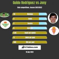 Guido Rodriguez vs Jony h2h player stats