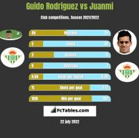 Guido Rodriguez vs Juanmi h2h player stats