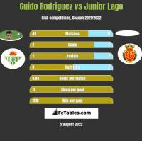 Guido Rodriguez vs Junior Lago h2h player stats