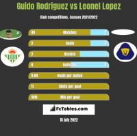 Guido Rodriguez vs Leonel Lopez h2h player stats