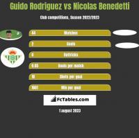 Guido Rodriguez vs Nicolas Benedetti h2h player stats