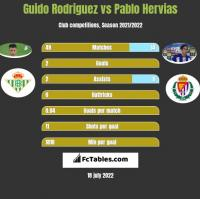 Guido Rodriguez vs Pablo Hervias h2h player stats