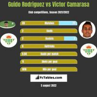 Guido Rodriguez vs Victor Camarasa h2h player stats