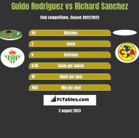 Guido Rodriguez vs Richard Sanchez h2h player stats