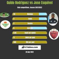 Guido Rodriguez vs Jose Esquivel h2h player stats