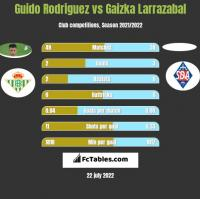 Guido Rodriguez vs Gaizka Larrazabal h2h player stats