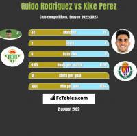Guido Rodriguez vs Kike Perez h2h player stats