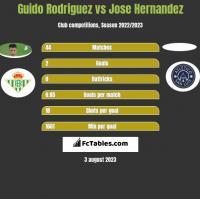 Guido Rodriguez vs Jose Hernandez h2h player stats