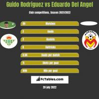Guido Rodriguez vs Eduardo Del Angel h2h player stats