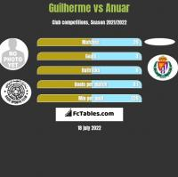Guilherme vs Anuar h2h player stats