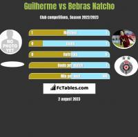 Guilherme vs Bebras Natcho h2h player stats
