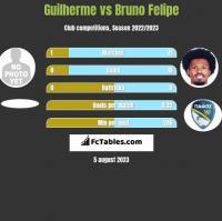 Guilherme vs Bruno Felipe h2h player stats