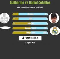 Guilherme vs Daniel Ceballos h2h player stats