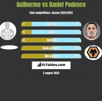 Guilherme vs Daniel Podence h2h player stats