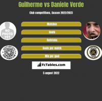Guilherme vs Daniele Verde h2h player stats