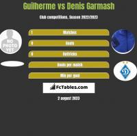 Guilherme vs Denis Garmash h2h player stats