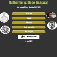Guilherme vs Diego Biseswar h2h player stats
