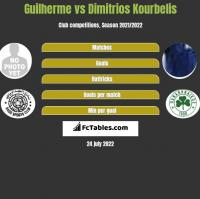 Guilherme vs Dimitrios Kourbelis h2h player stats
