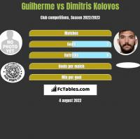 Guilherme vs Dimitris Kolovos h2h player stats