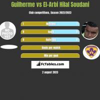 Guilherme vs El-Arbi Hilal Soudani h2h player stats