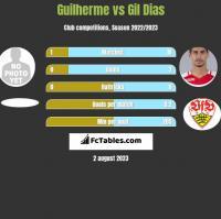 Guilherme vs Gil Dias h2h player stats