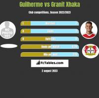 Guilherme vs Granit Xhaka h2h player stats