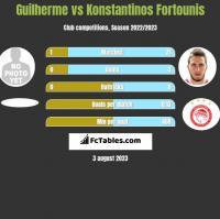 Guilherme vs Konstantinos Fortounis h2h player stats