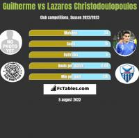 Guilherme vs Lazaros Christodoulopoulos h2h player stats