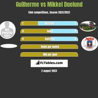 Guilherme vs Mikkel Duelund h2h player stats