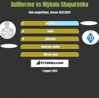 Guilherme vs Mykola Shaparenko h2h player stats