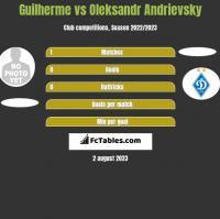 Guilherme vs Oleksandr Andrievsky h2h player stats