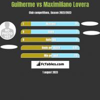 Guilherme vs Maximiliano Lovera h2h player stats