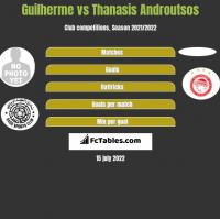 Guilherme vs Thanasis Androutsos h2h player stats