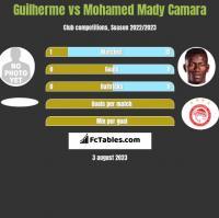 Guilherme vs Mohamed Mady Camara h2h player stats