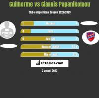 Guilherme vs Giannis Papanikolaou h2h player stats